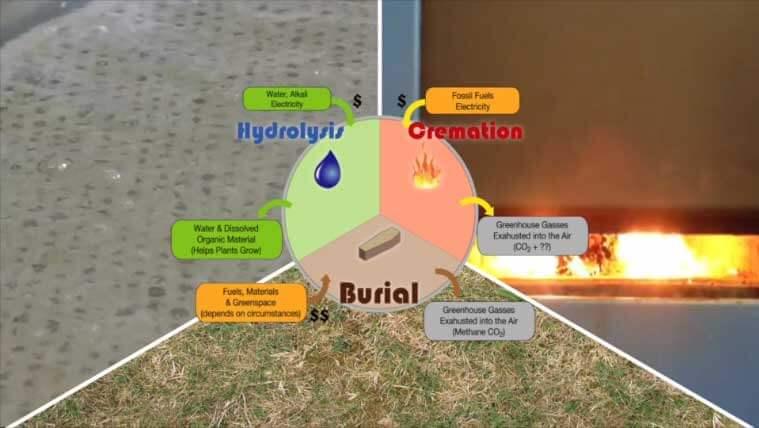 Aquamation Process